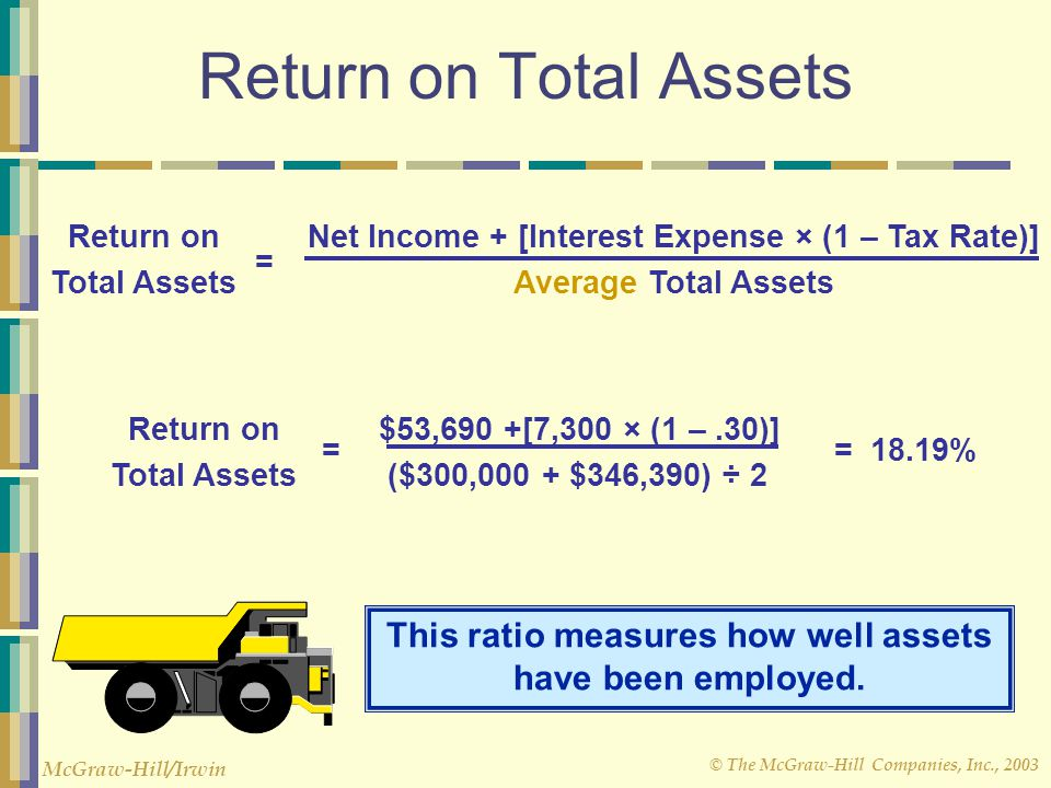 Net Income + [Interest Expense × (1 – Tax Rate)]